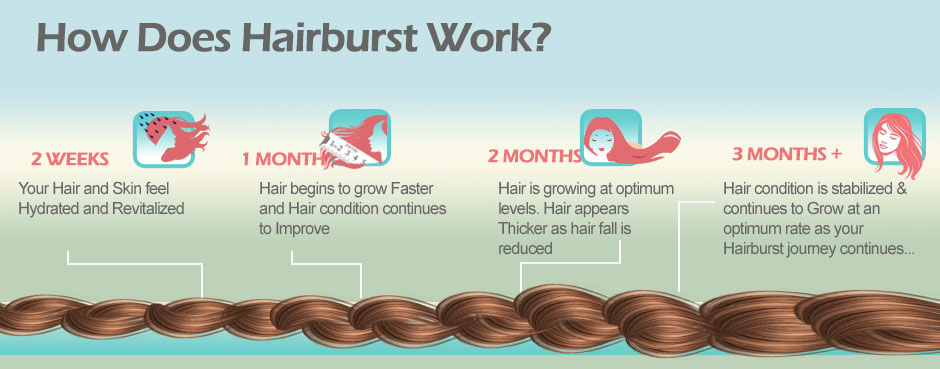 Hairburst in USA Vitamins for Hair Growth